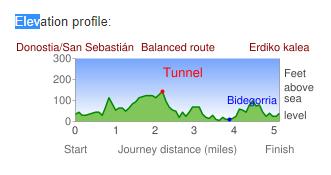 Perfil de elevación en CycleStreet